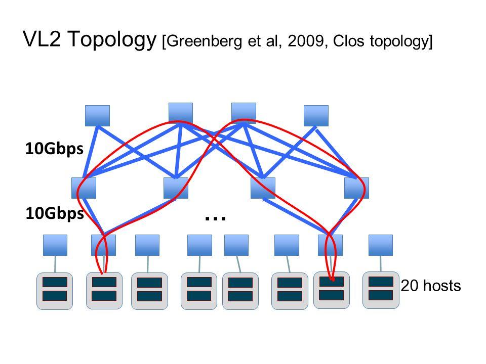 VL2 Topology [Greenberg et al, 2009, Clos topology]